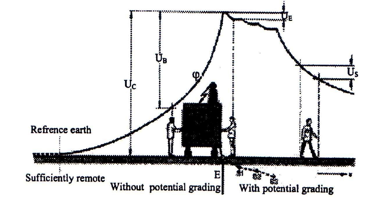 مثالی برای تغییرات پتانسیل سطح زمین و ولتاژ بر روی الکترودهای زمین